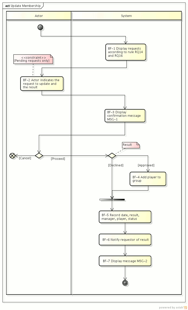 Activity diagram showing flow of events