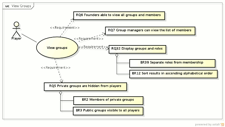 Use case diagram of viewing groups
